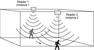 RFID-tracking