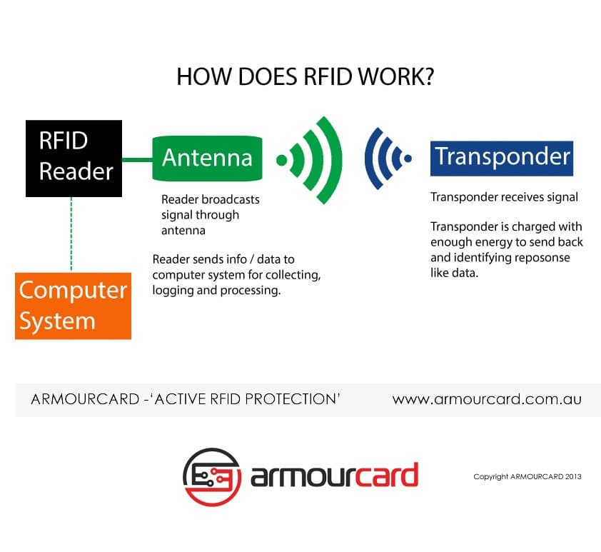 What is RFID? do I really need protection